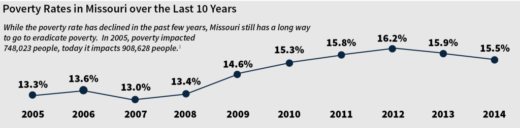 Poverty Rates in Mo